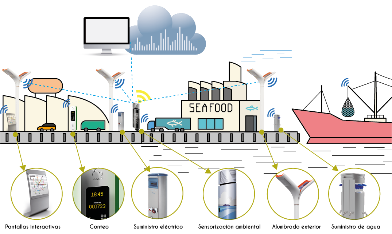 Smart Port Edigal 2 05 05